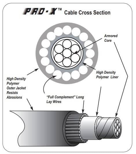 Pro-X Control Cables cross section diagram